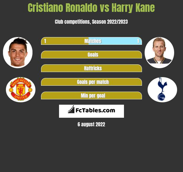 Cristiano Ronaldo vs Harry Kane h2h player stats
