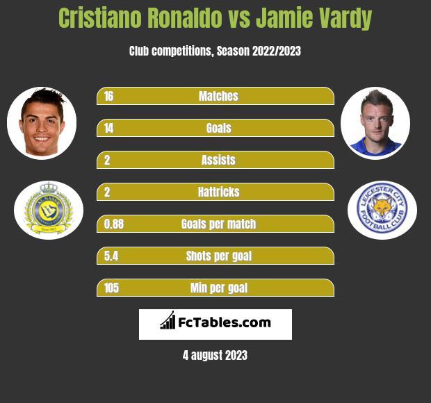 Cristiano Ronaldo vs Jamie Vardy infographic