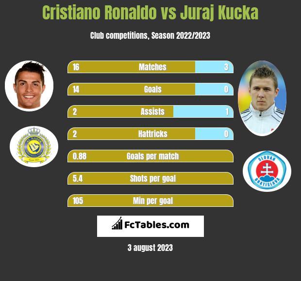 Cristiano Ronaldo vs Juraj Kucka h2h player stats