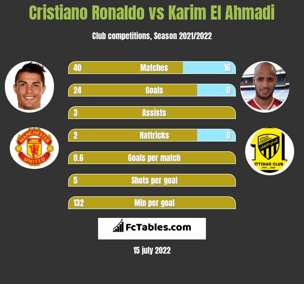 Cristiano Ronaldo vs Karim El Ahmadi h2h player stats