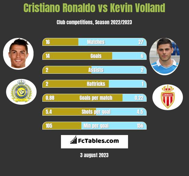 Cristiano Ronaldo vs Kevin Volland h2h player stats