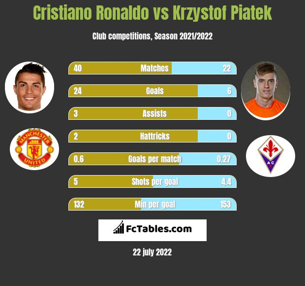 Cristiano Ronaldo vs Krzystof Piatek infographic