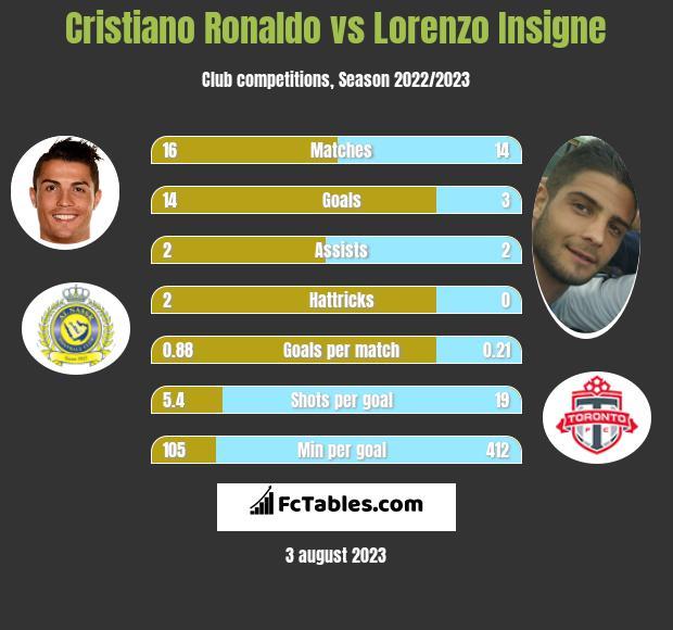 Cristiano Ronaldo vs Lorenzo Insigne h2h player stats