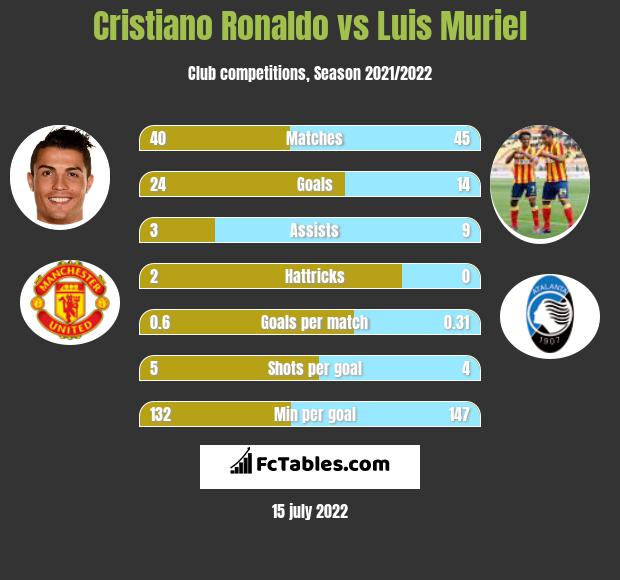 Cristiano Ronaldo vs Luis Muriel h2h player stats