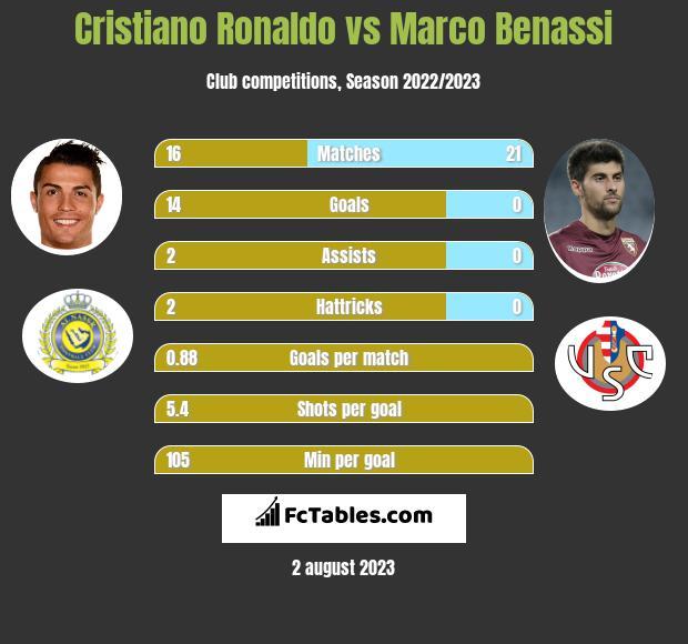 Cristiano Ronaldo vs Marco Benassi h2h player stats
