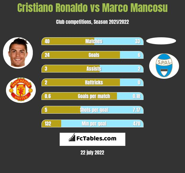 Cristiano Ronaldo vs Marco Mancosu h2h player stats