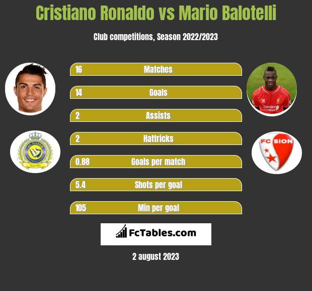 Cristiano Ronaldo vs Mario Balotelli h2h player stats