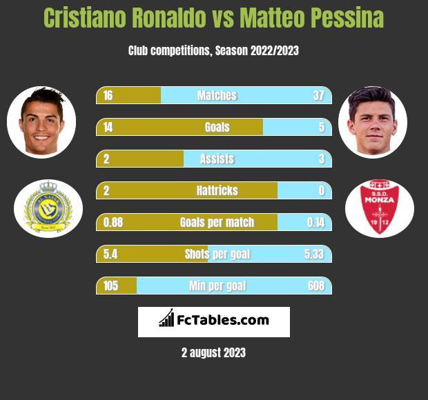 Cristiano Ronaldo vs Matteo Pessina h2h player stats