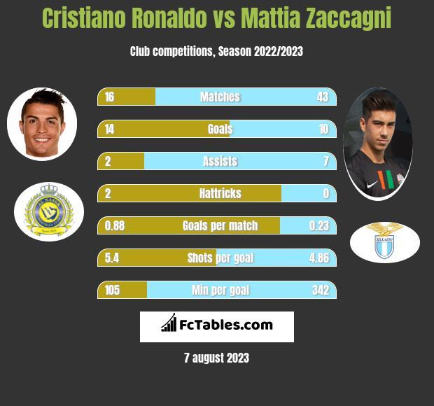 Cristiano Ronaldo vs Mattia Zaccagni h2h player stats