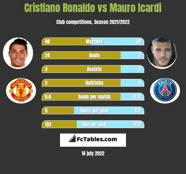 Cristiano Ronaldo vs Mauro Icardi h2h player stats