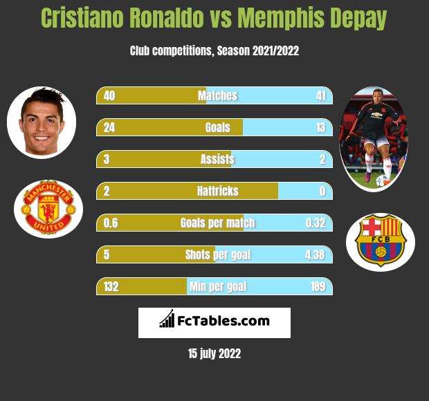 Cristiano Ronaldo vs Memphis Depay h2h player stats