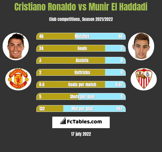 Cristiano Ronaldo infographic statistics for Real Madryt