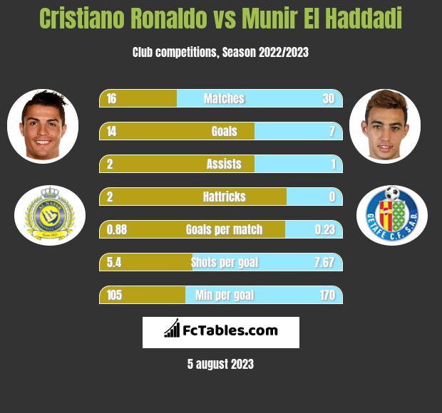 Cristiano Ronaldo vs Munir El Haddadi h2h player stats