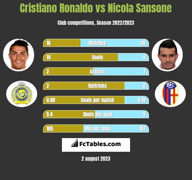 Cristiano Ronaldo vs Nicola Sansone infographic
