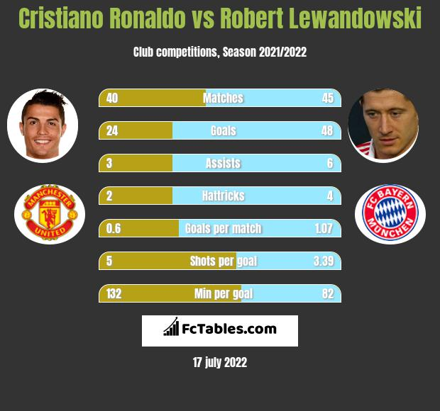 Cristiano Ronaldo vs Robert Lewandowski h2h player stats