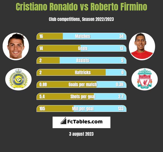 Cristiano Ronaldo vs Roberto Firmino h2h player stats