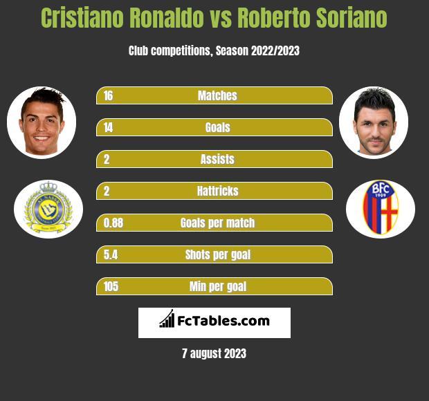 Cristiano Ronaldo vs Roberto Soriano h2h player stats