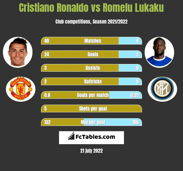 Cristiano Ronaldo vs Romelu Lukaku h2h player stats