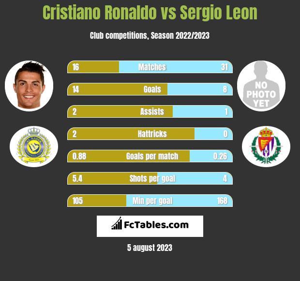 Cristiano Ronaldo vs Sergio Leon h2h player stats