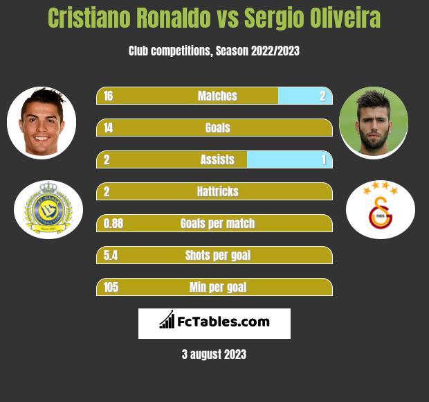 Cristiano Ronaldo vs Sergio Oliveira infographic