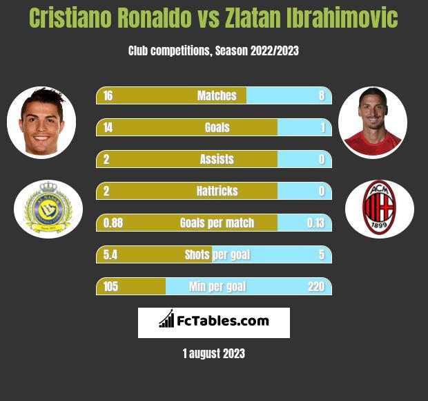 Cristiano Ronaldo vs Zlatan Ibrahimovic h2h player stats
