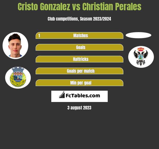Cristo Gonzalez vs Christian Perales h2h player stats