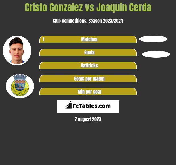 Cristo Gonzalez vs Joaquin Cerda h2h player stats