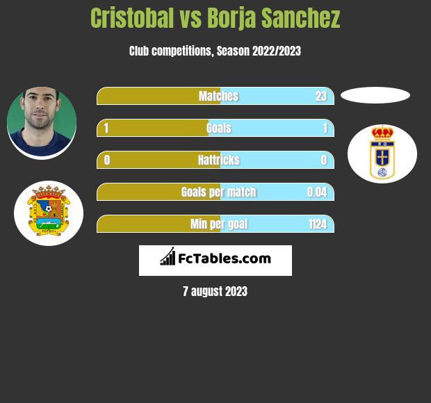 Cristobal vs Borja Sanchez infographic