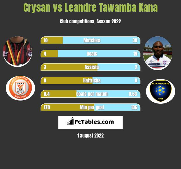 Crysan vs Leandre Tawamba Kana h2h player stats