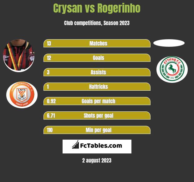 Crysan vs Rogerinho h2h player stats