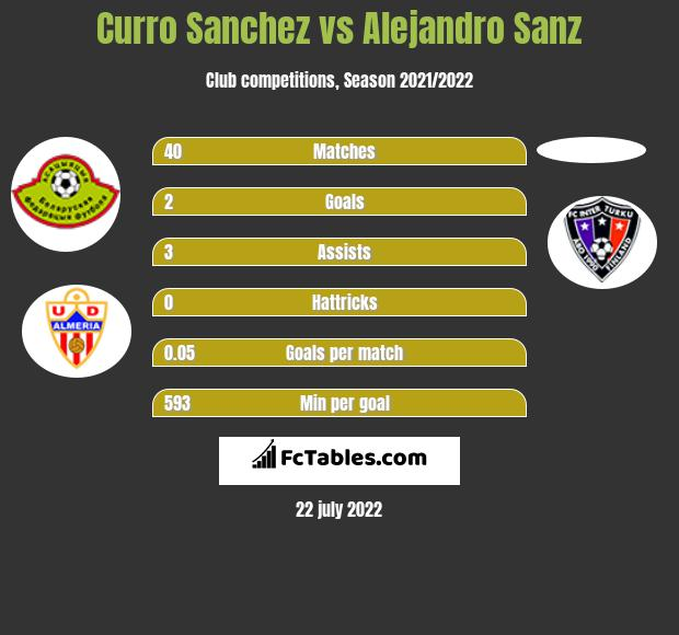 Curro Sanchez vs Alejandro Sanz infographic