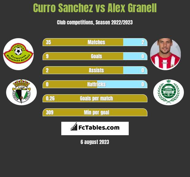 Curro Sanchez vs Alex Granell infographic