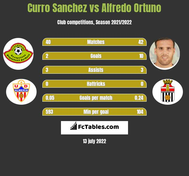 Curro Sanchez vs Alfredo Ortuno h2h player stats