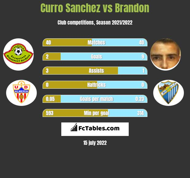 Curro Sanchez vs Brandon infographic