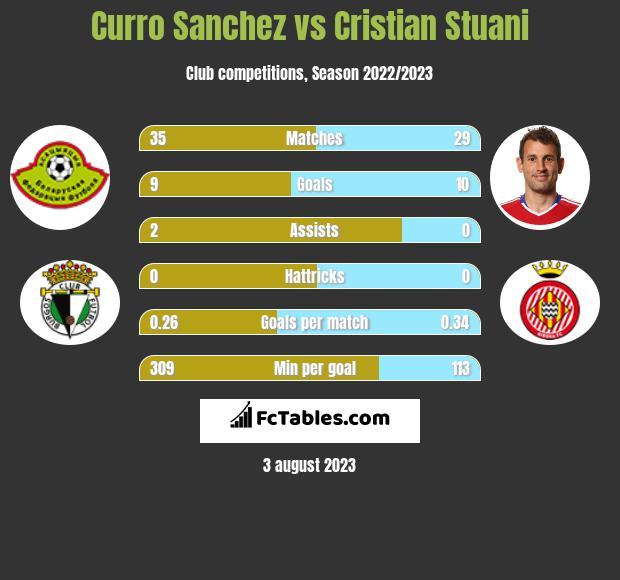 Curro Sanchez vs Cristian Stuani h2h player stats