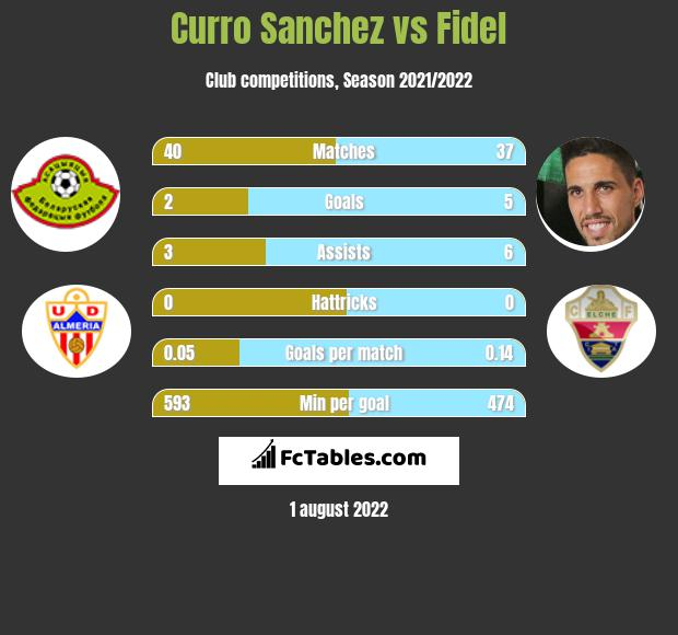 Curro Sanchez vs Fidel h2h player stats