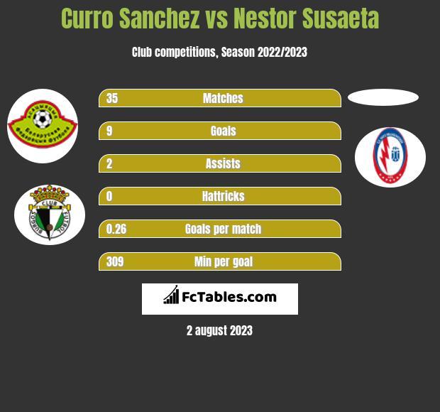 Curro Sanchez vs Nestor Susaeta h2h player stats