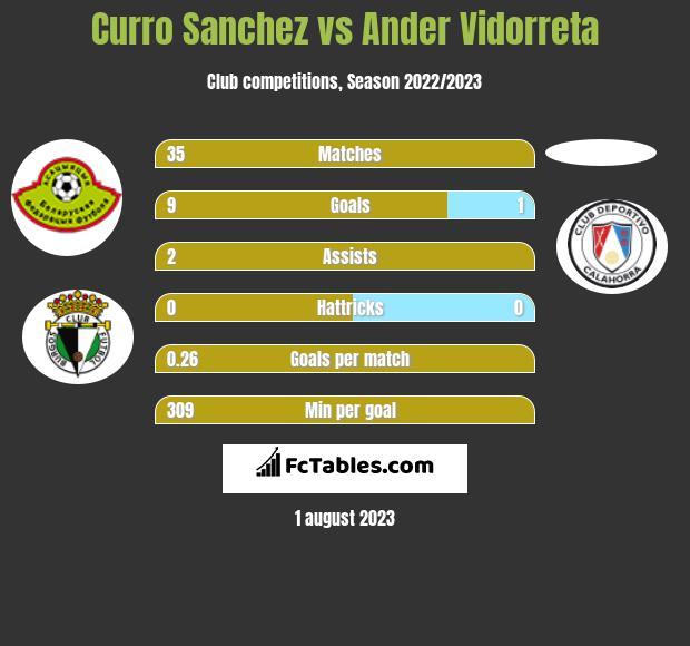 Curro Sanchez vs Ander Vidorreta infographic