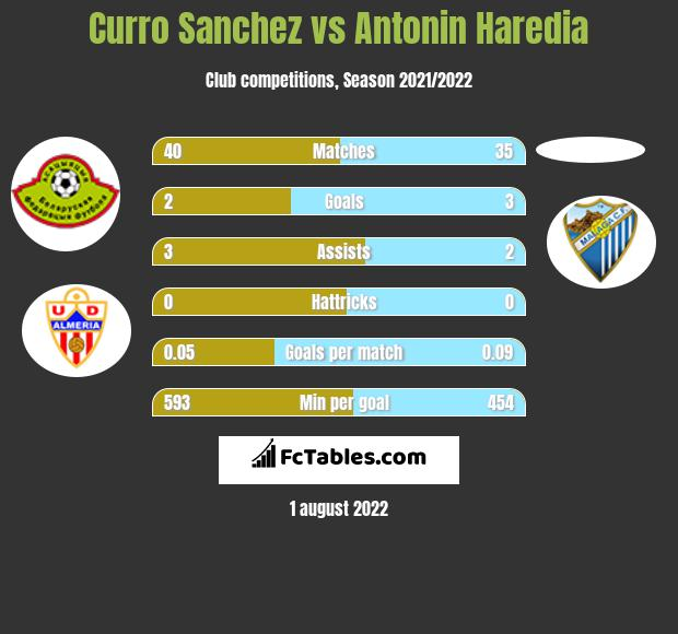 Curro Sanchez vs Antonin Haredia infographic