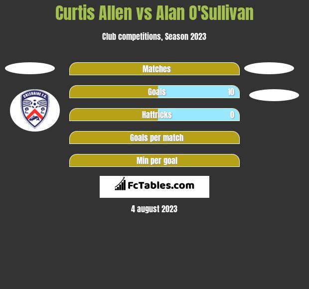 Curtis Allen vs Alan O'Sullivan h2h player stats
