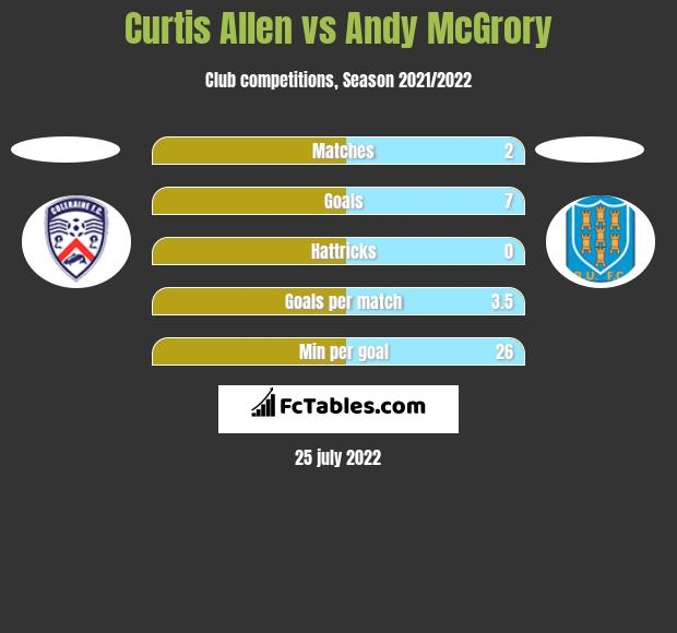 Curtis Allen vs Andy McGrory h2h player stats