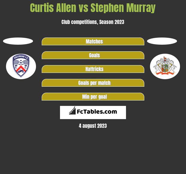Curtis Allen vs Stephen Murray h2h player stats