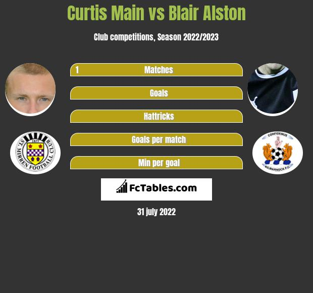 Curtis Main vs Blair Alston infographic
