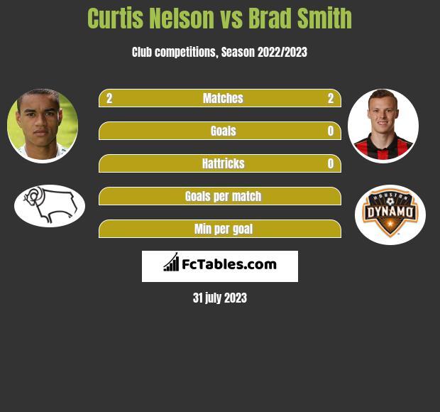 Curtis Nelson vs Brad Smith infographic