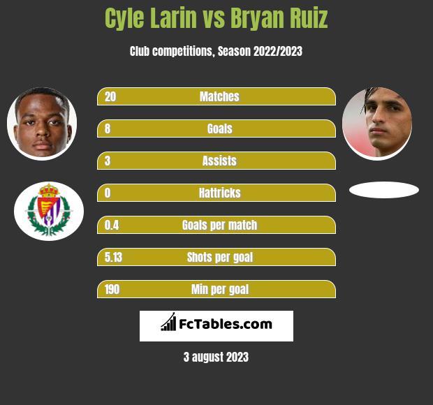 Cyle Larin vs Bryan Ruiz h2h player stats