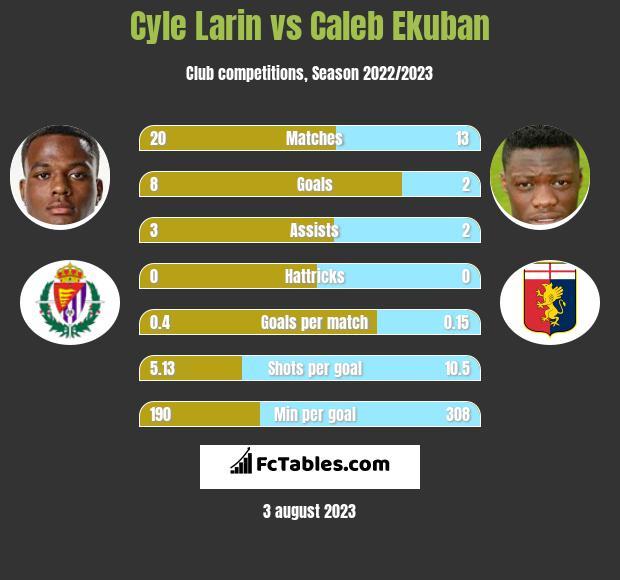 Cyle Larin vs Caleb Ekuban h2h player stats