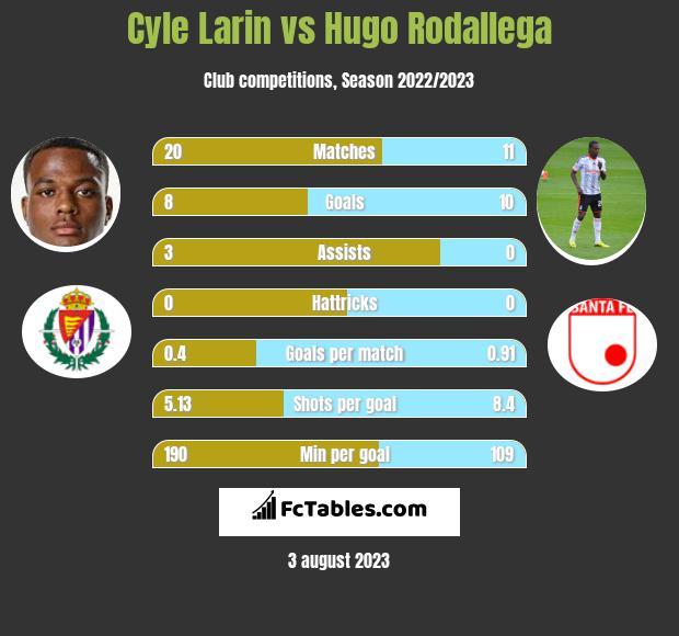 Cyle Larin vs Hugo Rodallega h2h player stats