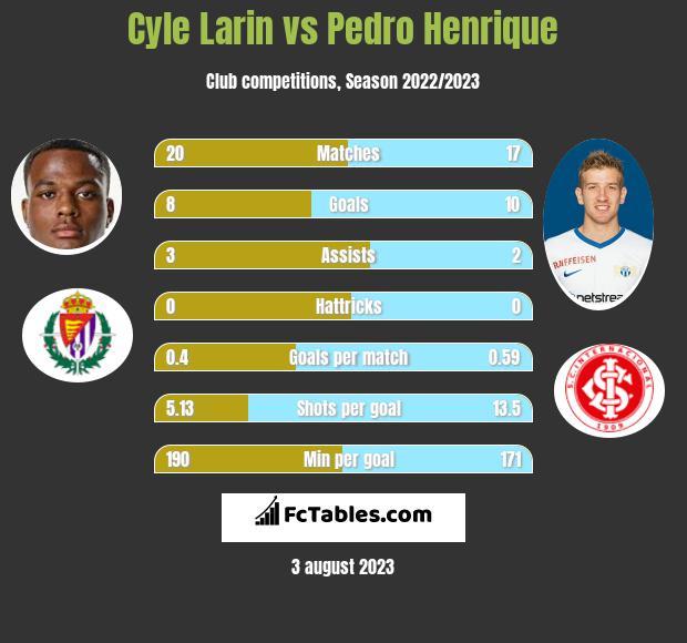 Cyle Larin vs Pedro Henrique h2h player stats