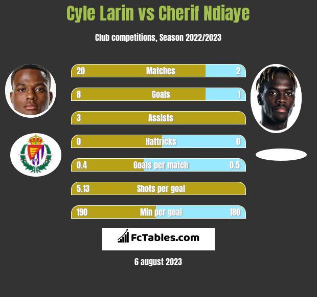 Cyle Larin vs Cherif Ndiaye h2h player stats