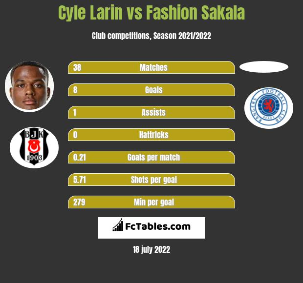 Cyle Larin vs Fashion Sakala h2h player stats